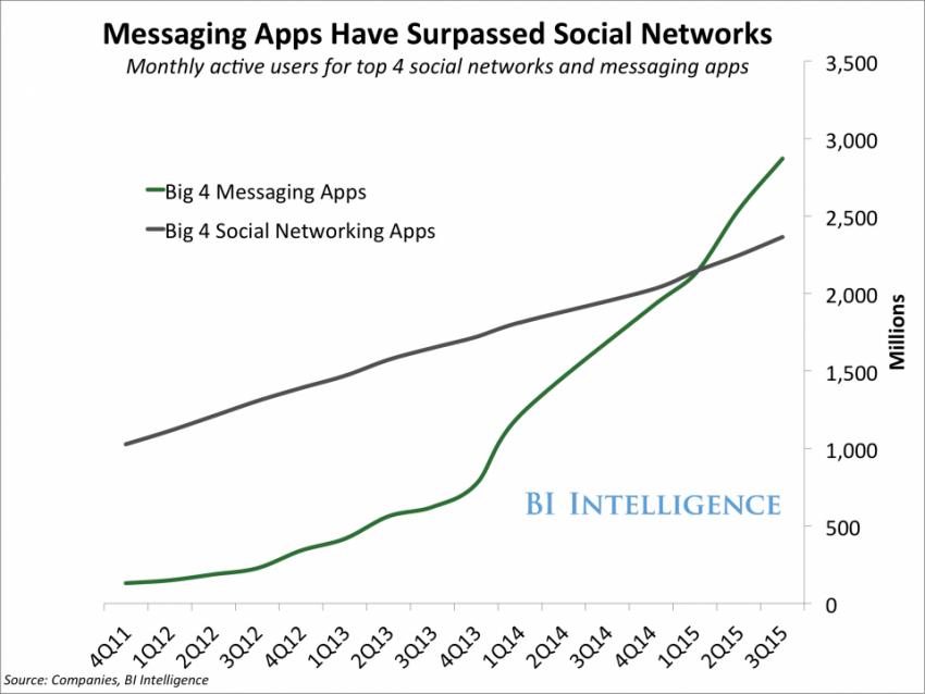 las-aplicaciones-de-mensajeria-han-superado-a-las-redes-sociales-business-insider