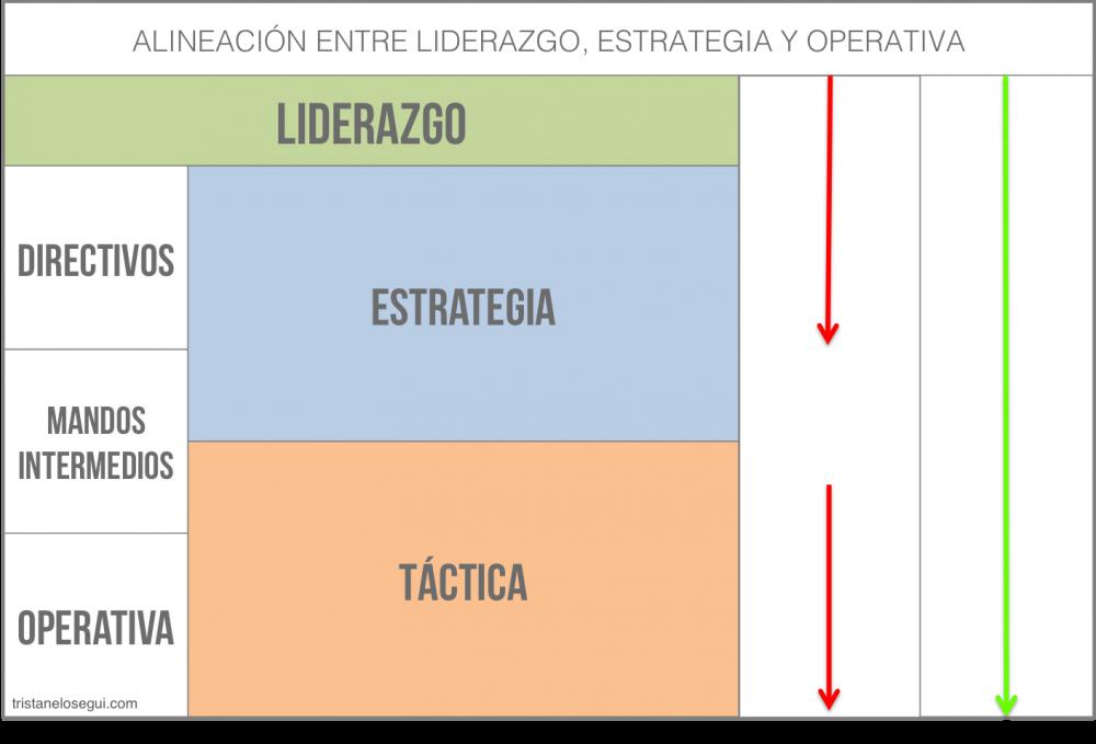 Alineación entre liderazgo, estrategia y operativa - Tristán Elósegui