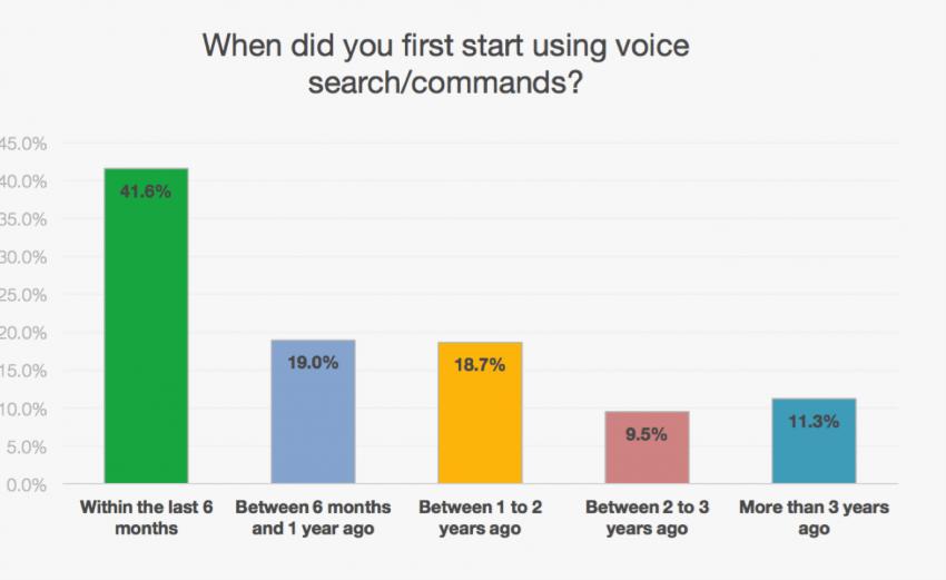 ¿Hace cuánto empezaste a usar comandos de voz en tu teléfono?